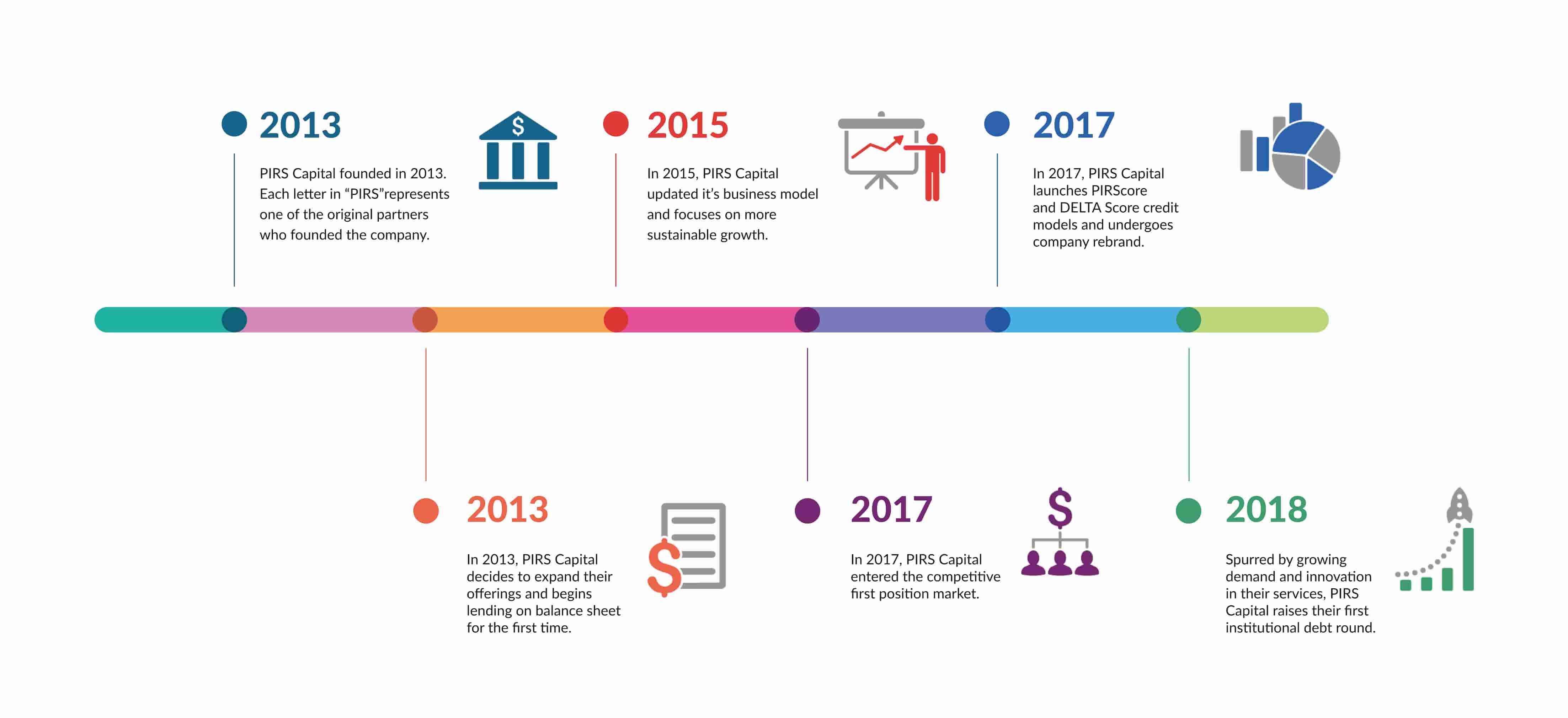 PIRS Capital Timeline